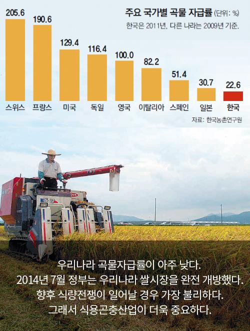 주요 국가별 곡물 자급률